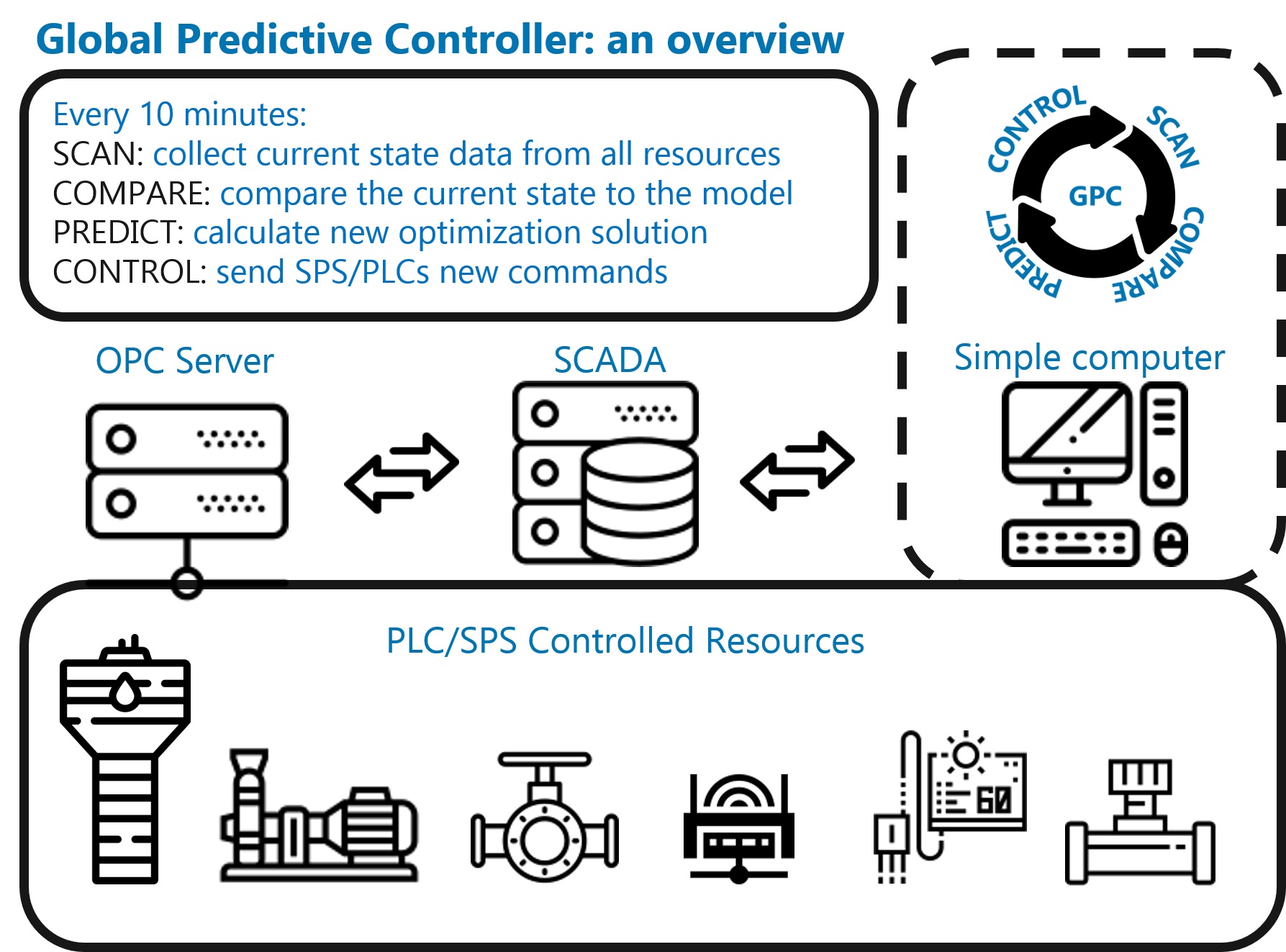 real-time control of PLCs